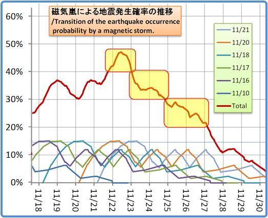 磁気嵐解析1053b67