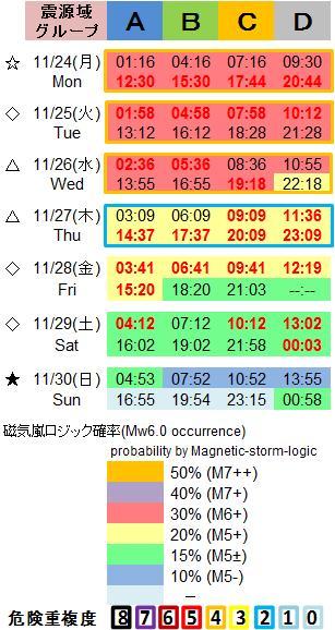 磁気嵐解析1053c68a