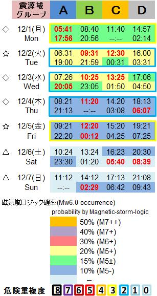 磁気嵐解析1053c70b