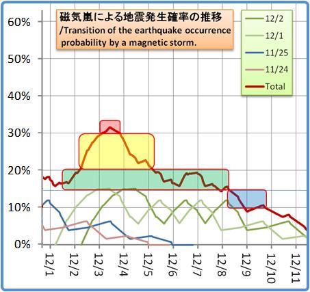 磁気嵐解析1053b71