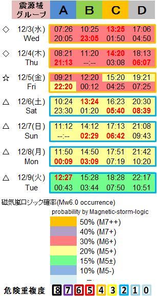 磁気嵐解析1053c72b