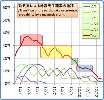 磁気嵐解析1053b72