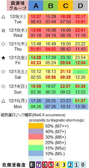磁気嵐解析1053c74b