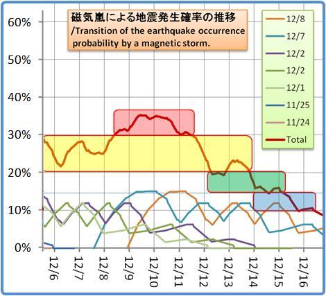 磁気嵐解析1053b74