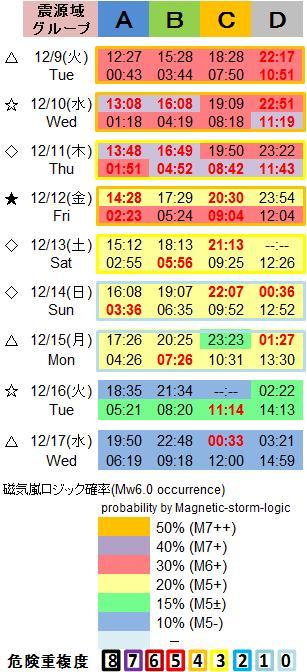 磁気嵐解析1053c75b