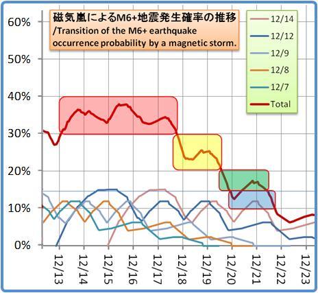 磁気嵐解析1053b77
