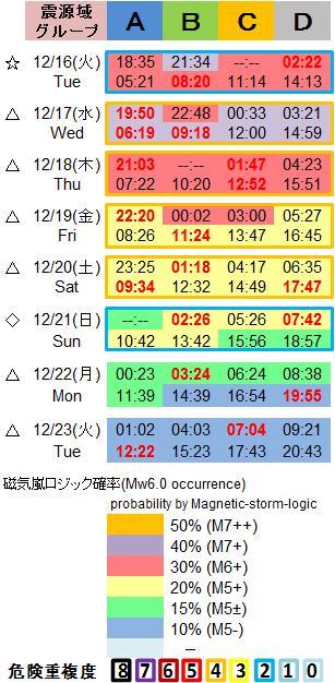 磁気嵐解析1053c78