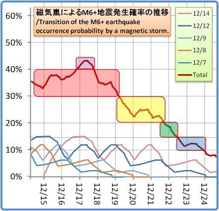 磁気嵐解析1053b78