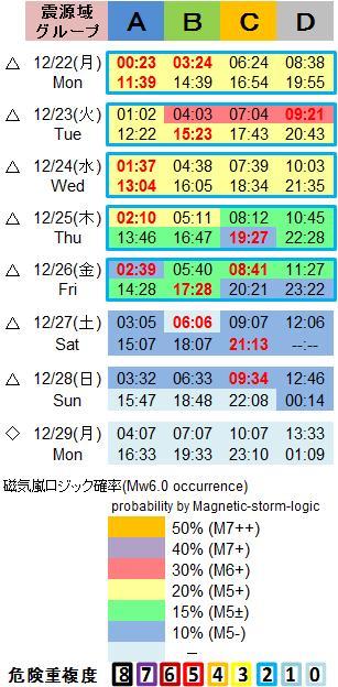 磁気嵐解析1053c80