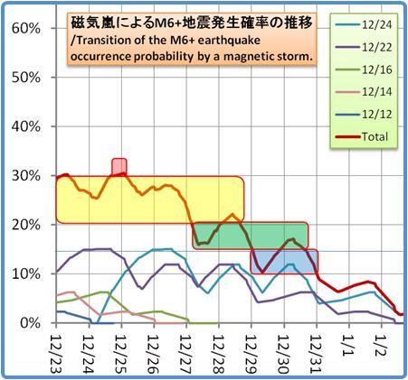 磁気嵐解析1053b81