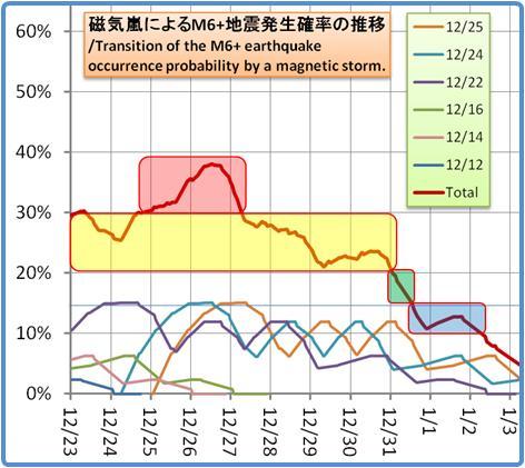 磁気嵐解析1053b82