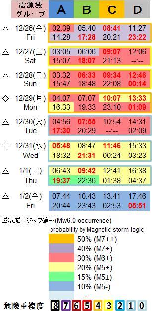 磁気嵐解析1053c83