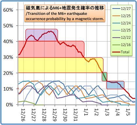 磁気嵐解析1053b84