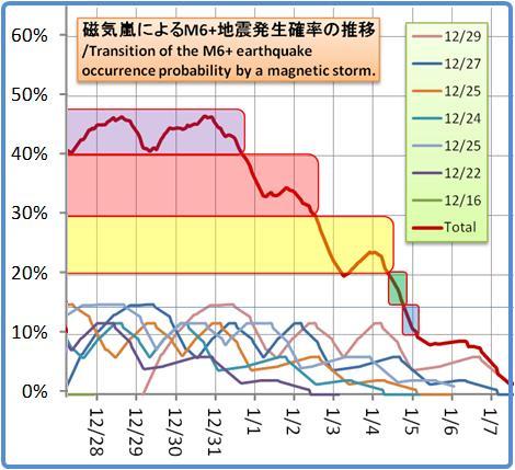磁気嵐解析1053b85