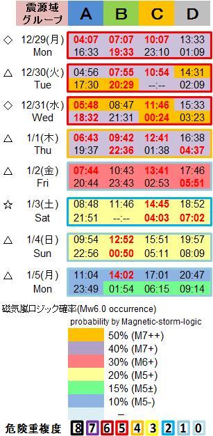 磁気嵐解析1053c86