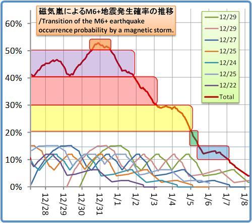 磁気嵐解析1053b86