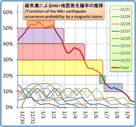 磁気嵐解析1053b87