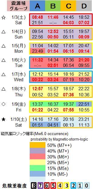 磁気嵐解析1053c89