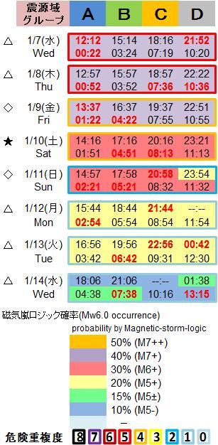 磁気嵐解析1053c92