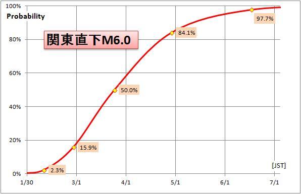 20150111関東M6GRd