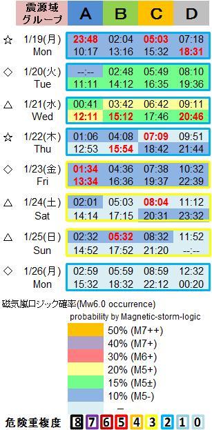 磁気嵐解析1053c94
