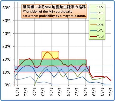 磁気嵐解析1053b95
