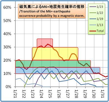 磁気嵐解析1053b96