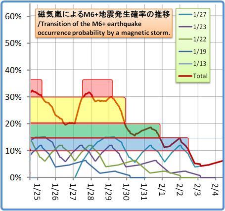 磁気嵐解析1053b97
