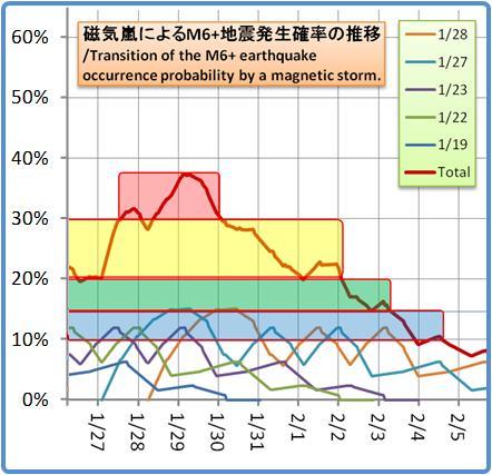 磁気嵐解析1053b98