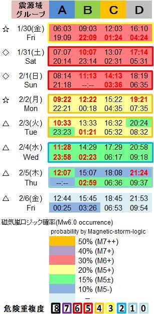 磁気嵐解析1053c99