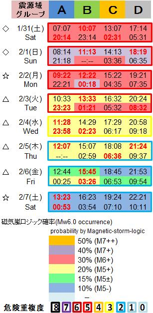 磁気嵐解析1053c100