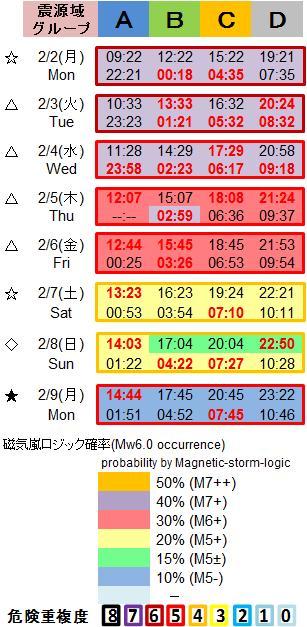 磁気嵐解析1053c102