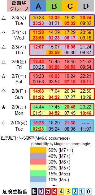磁気嵐解析1053c103