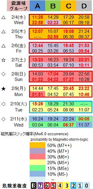 磁気嵐解析1053c104