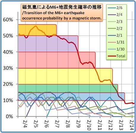 磁気嵐解析1053b105