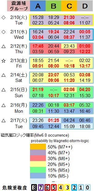 磁気嵐解析1053c107
