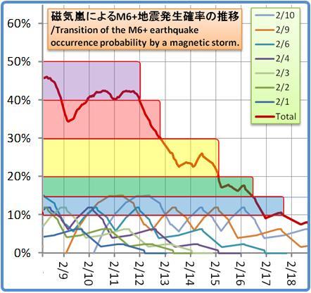 磁気嵐解析1053b107