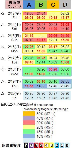 磁気嵐解析1053c108