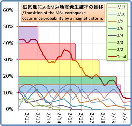 磁気嵐解析1053b108