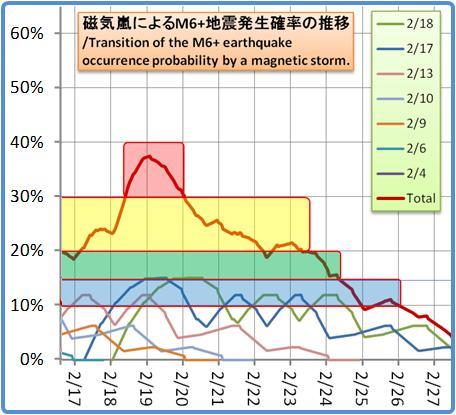磁気嵐解析1053b110
