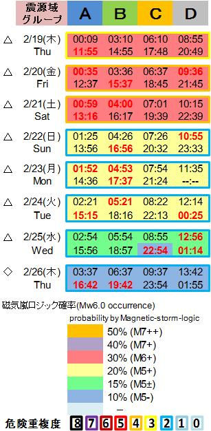 磁気嵐解析1053c111