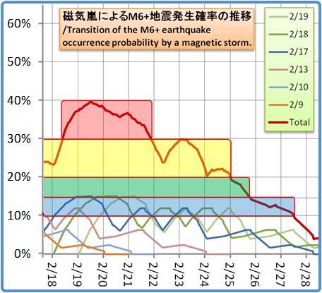 磁気嵐解析1053b111