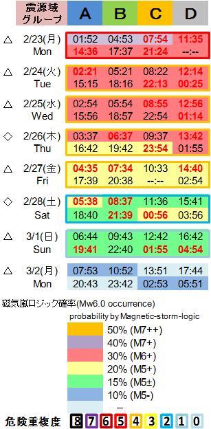 磁気嵐解析1053c113