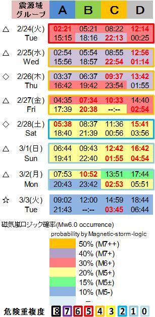 磁気嵐解析1053c114