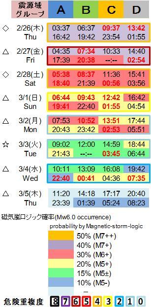 磁気嵐解析1053c115