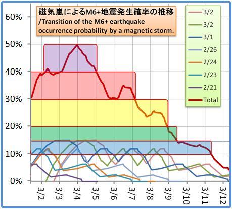 磁気嵐解析1053b117