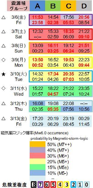 磁気嵐解析1053c118