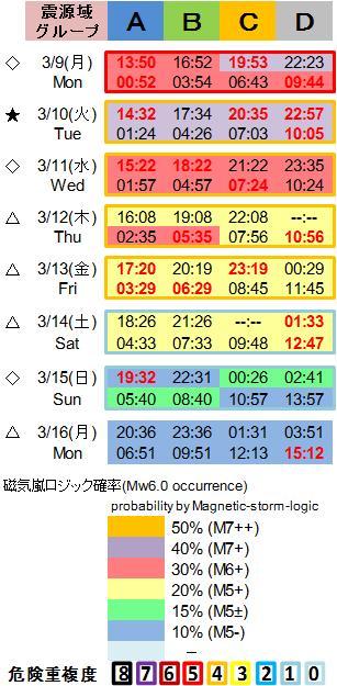 磁気嵐解析1053c120
