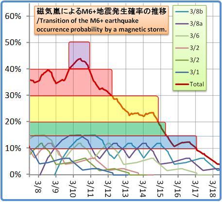 磁気嵐解析1053b120