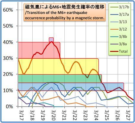磁気嵐解析1053b123